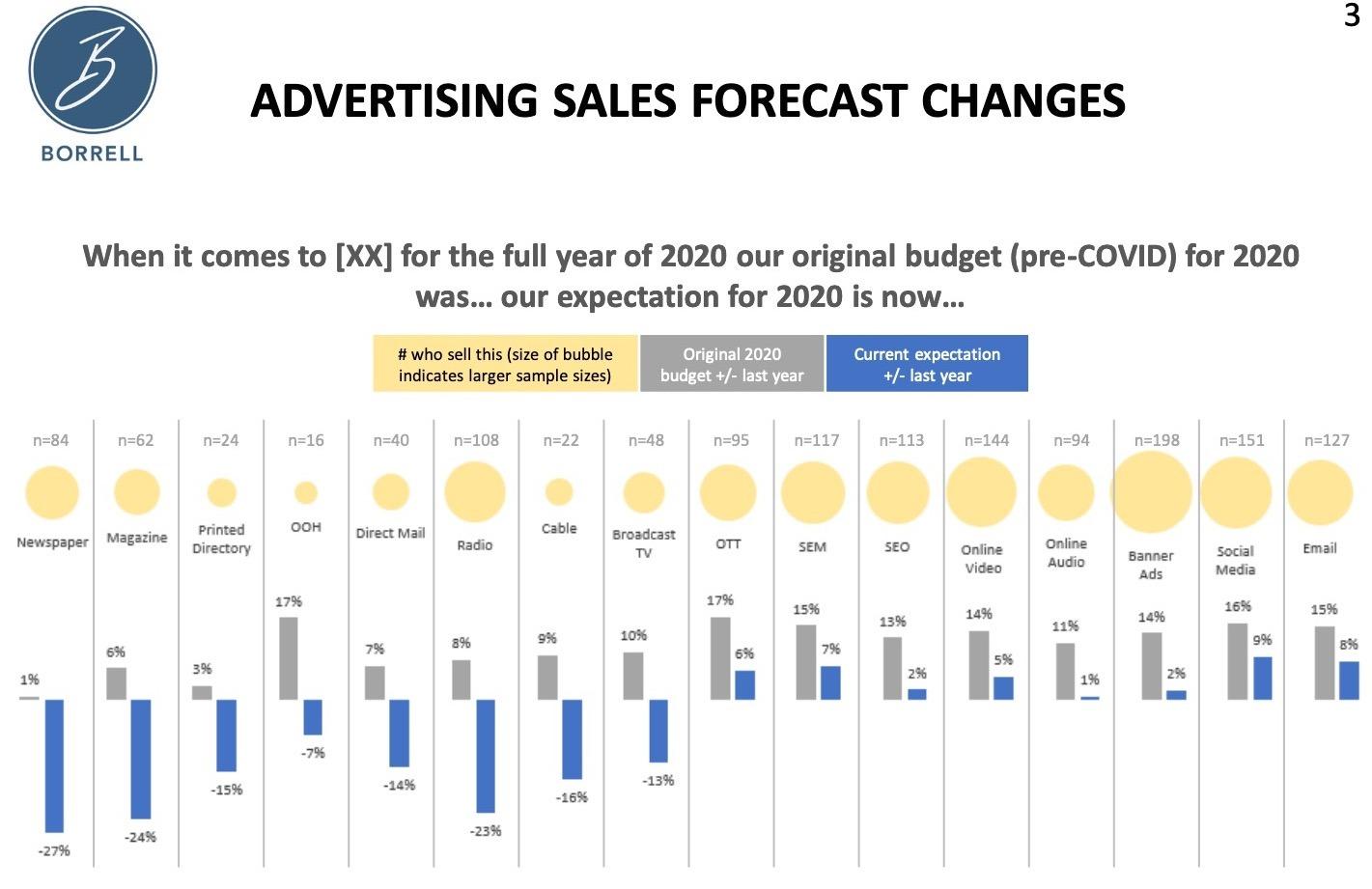 USA : effondrement des prévisions de CA 2020 pour la radio
