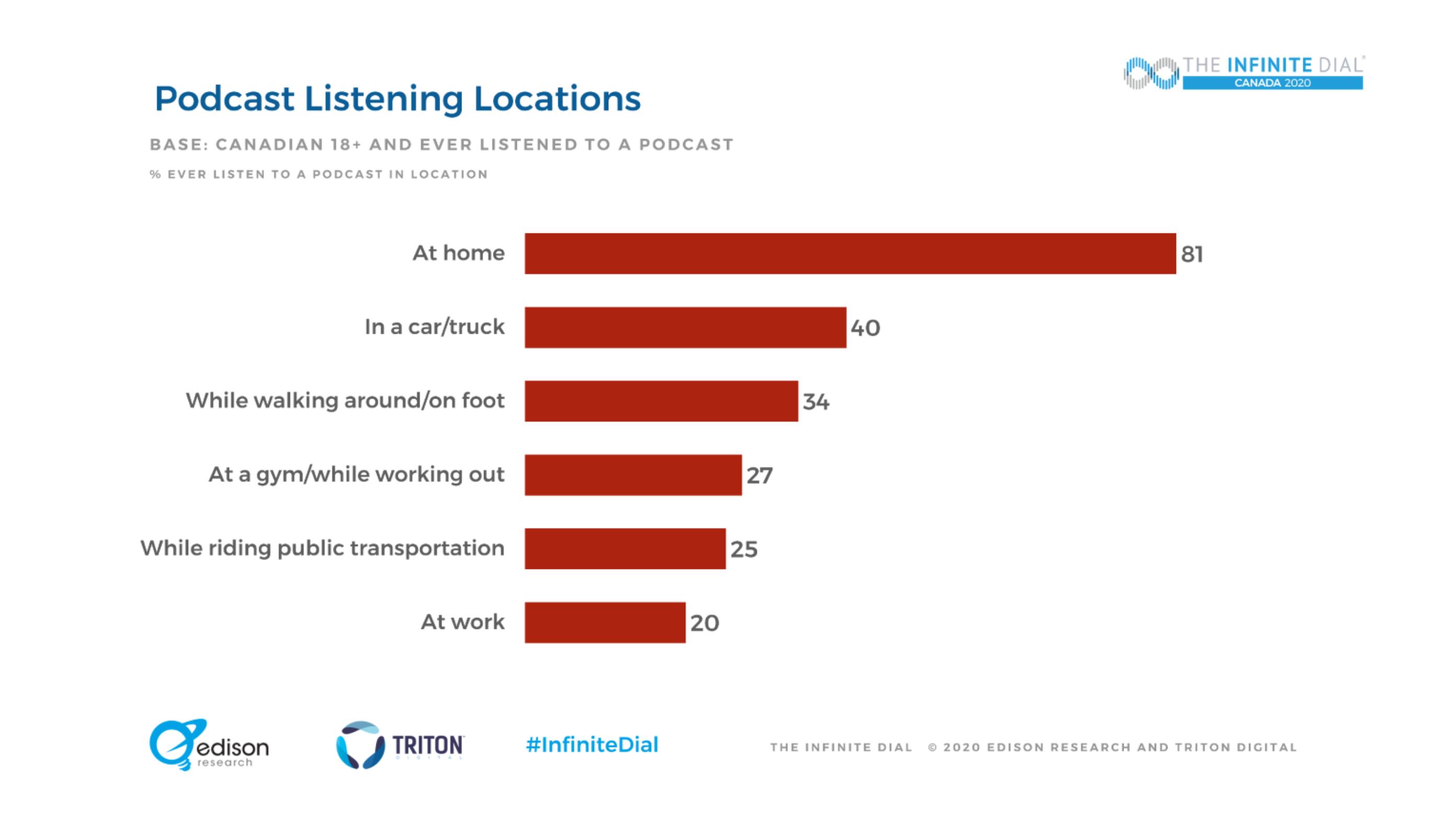 L'audience de l'audio au Canada