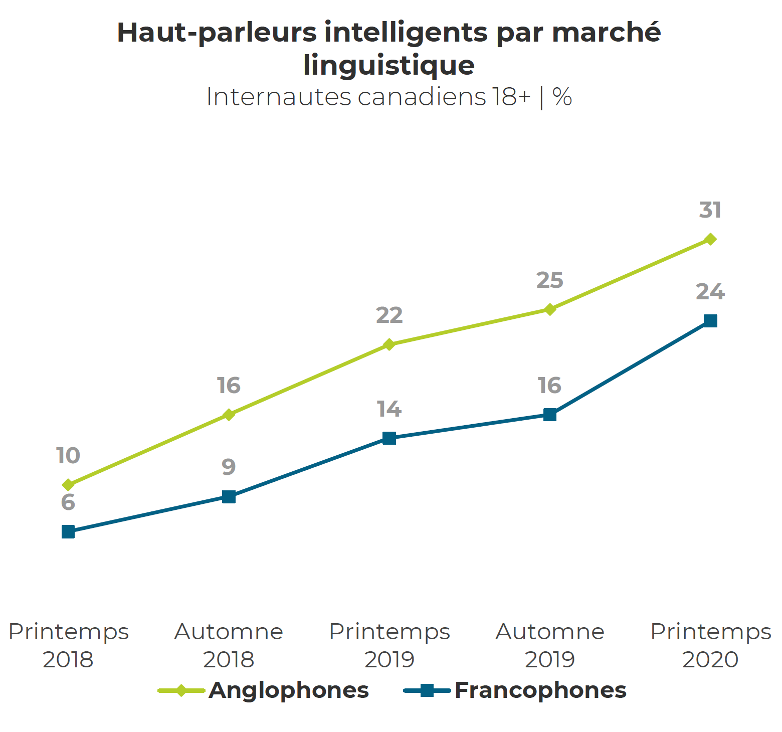 Les ménages anglophones demeurent plus susceptibles de posséder un haut parleur intelligent que les ménages francophones - Source Observatoire des Technologies Médias