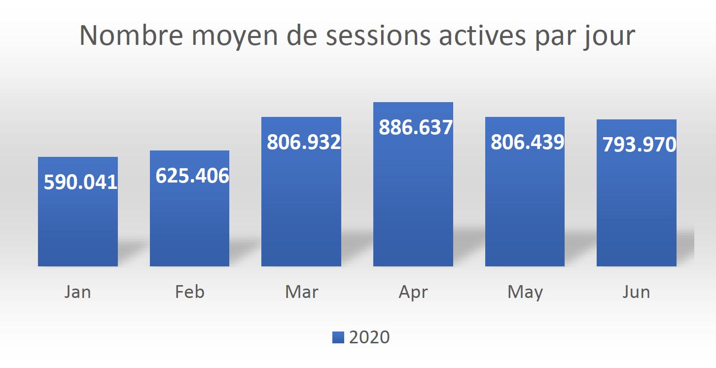 """Le """"Radio Stream Monitor"""" suit la diffusion des radios en ligne, sur toutes les plateformes de streaming, aussi bien en Belgique que dans le reste du monde."""