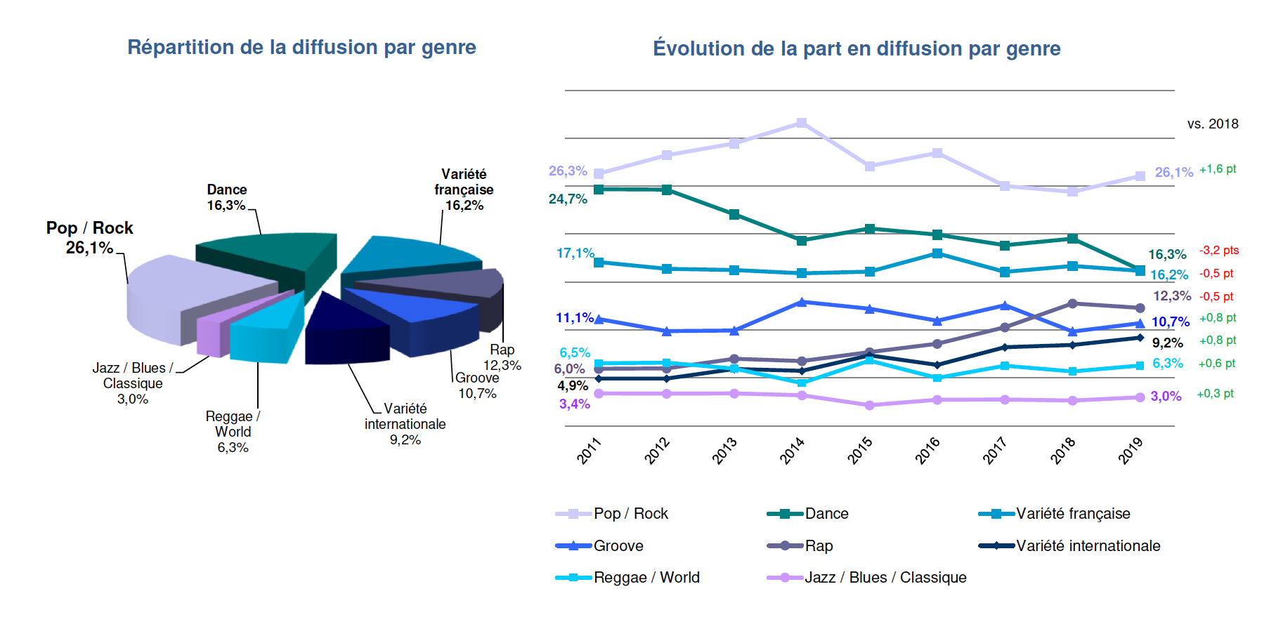 Répartition et évolution de la diffusion par genre © Observatoire de l'économie de la musique