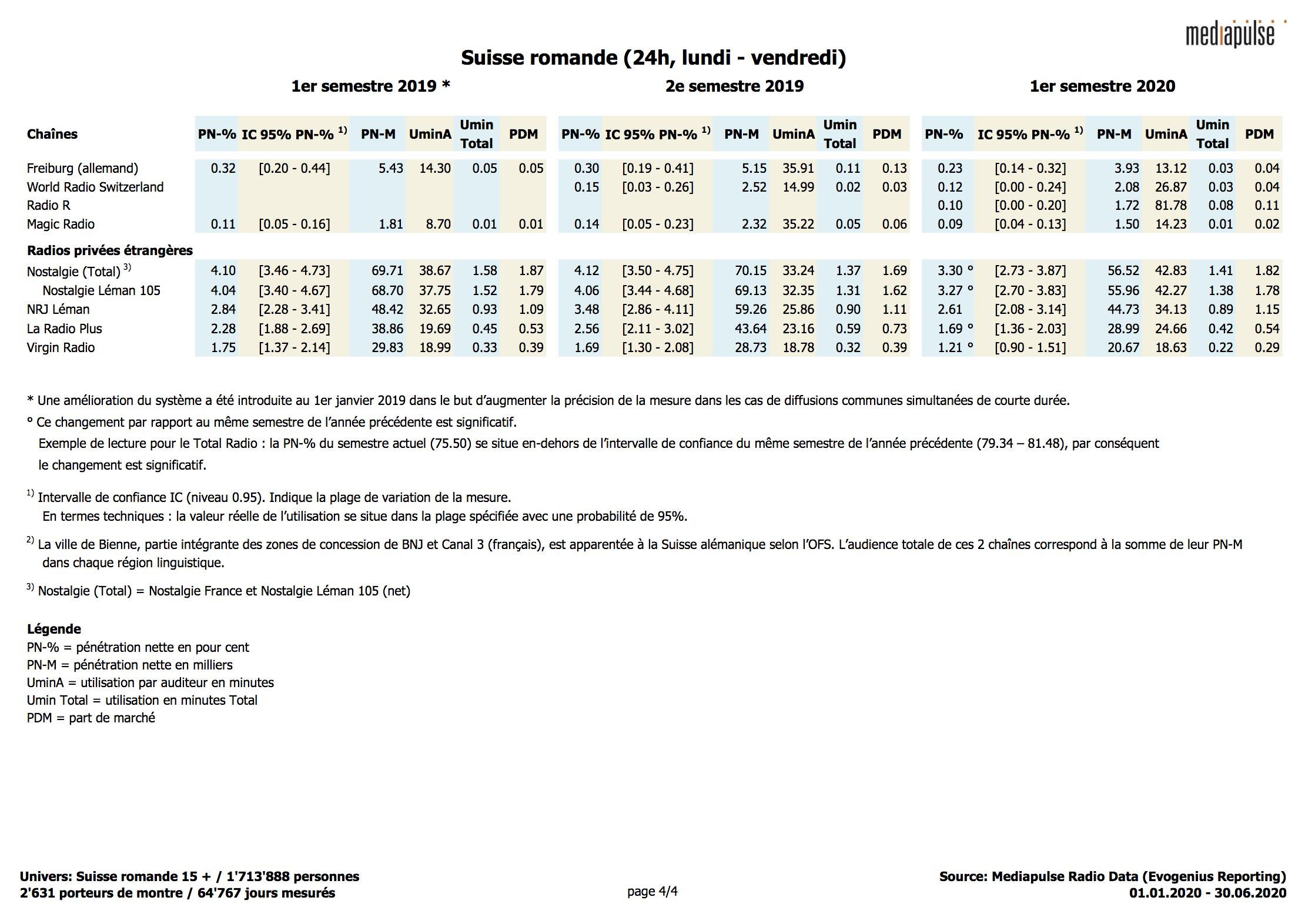 Les audiences des radios suisses au 1er semestre 2020