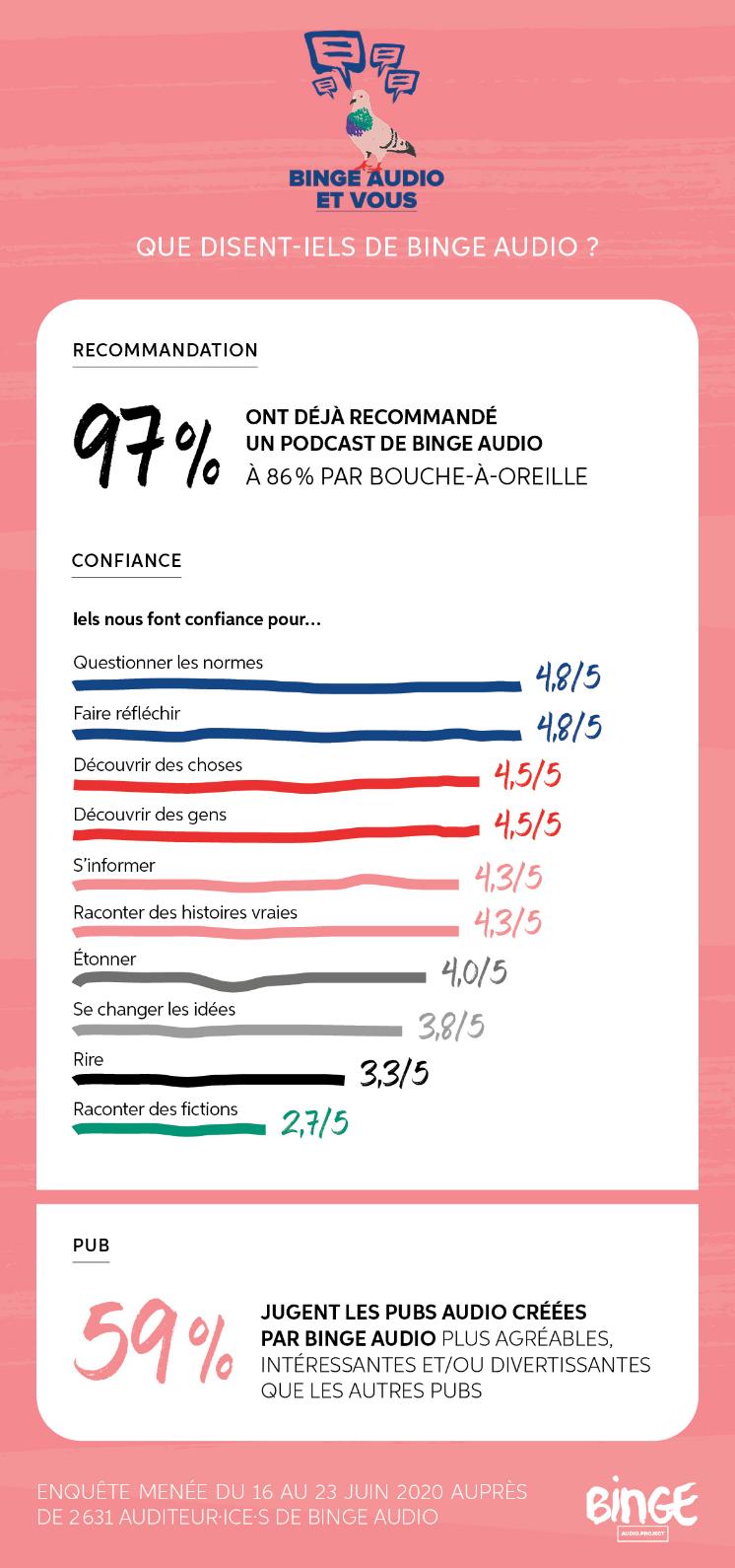 Qui sont les auditeurs de Binge Audio ?