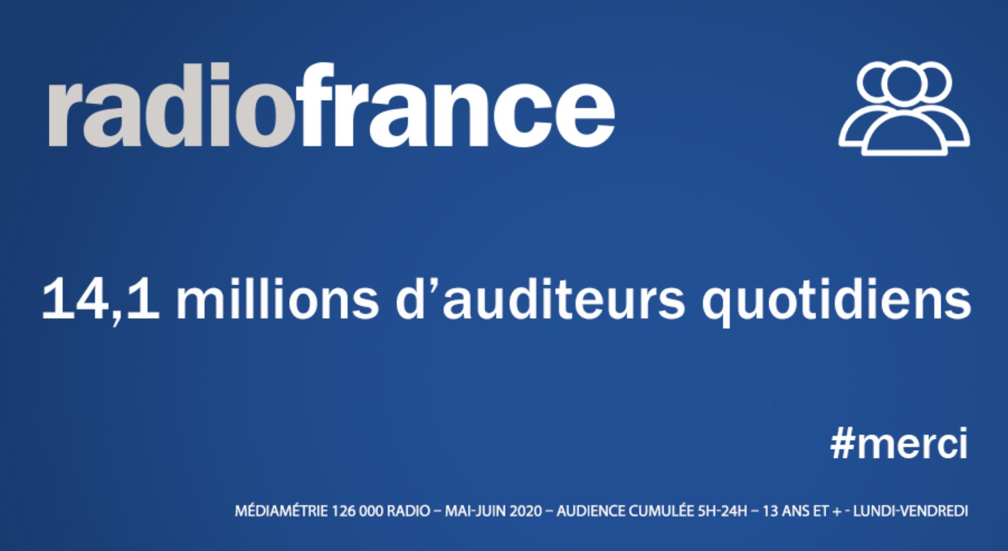 Radio France : 14.1 millions d'auditeurs à l'écoute des antennes