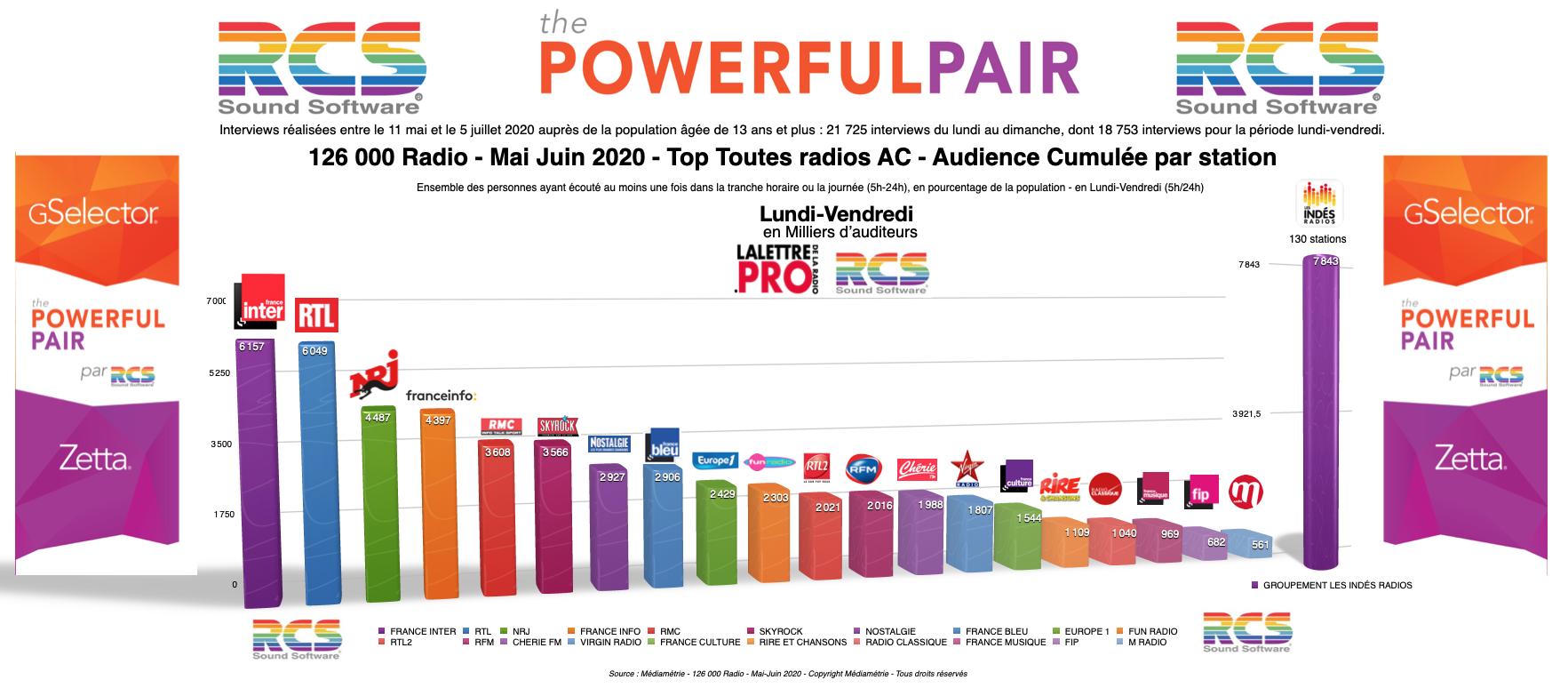 Diagramme exclusif LLP/RCS - TOP radios  en Lundi-Vendredi - 126 000  Mai-Juin 2020