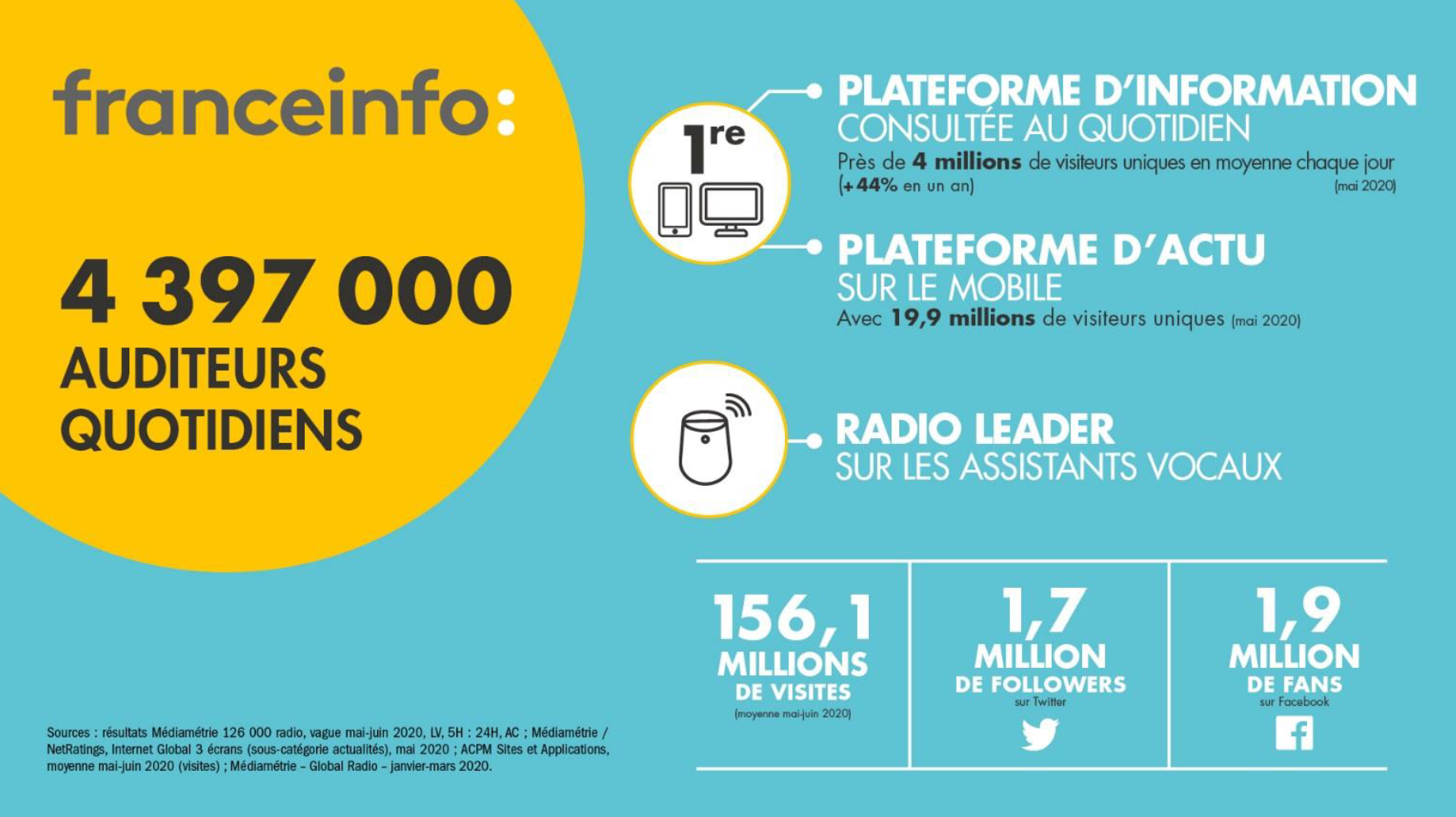 franceinfo : 4e radio la plus écoutée de France
