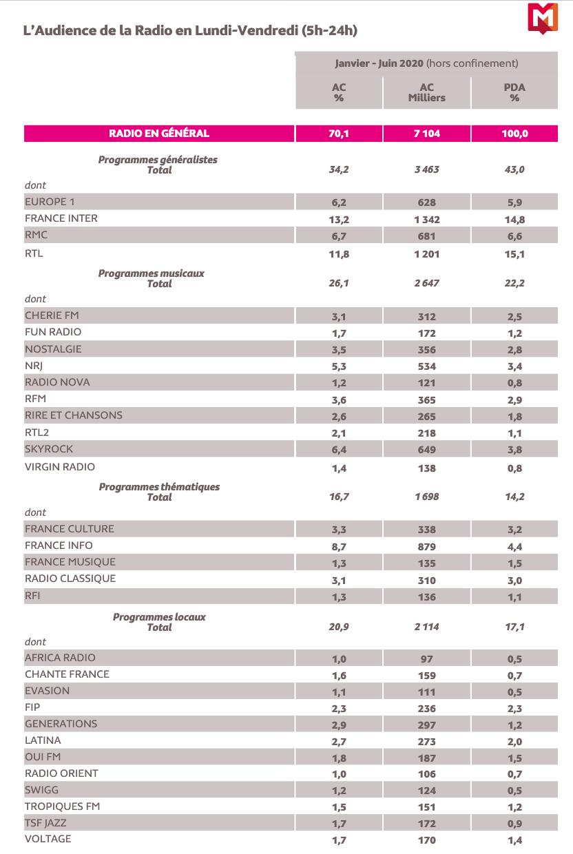 126 000 Radio : les résultats en Île-de-France