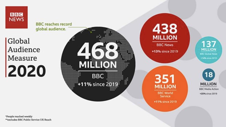 Nouveau record d'audience mondiale pour la BBC