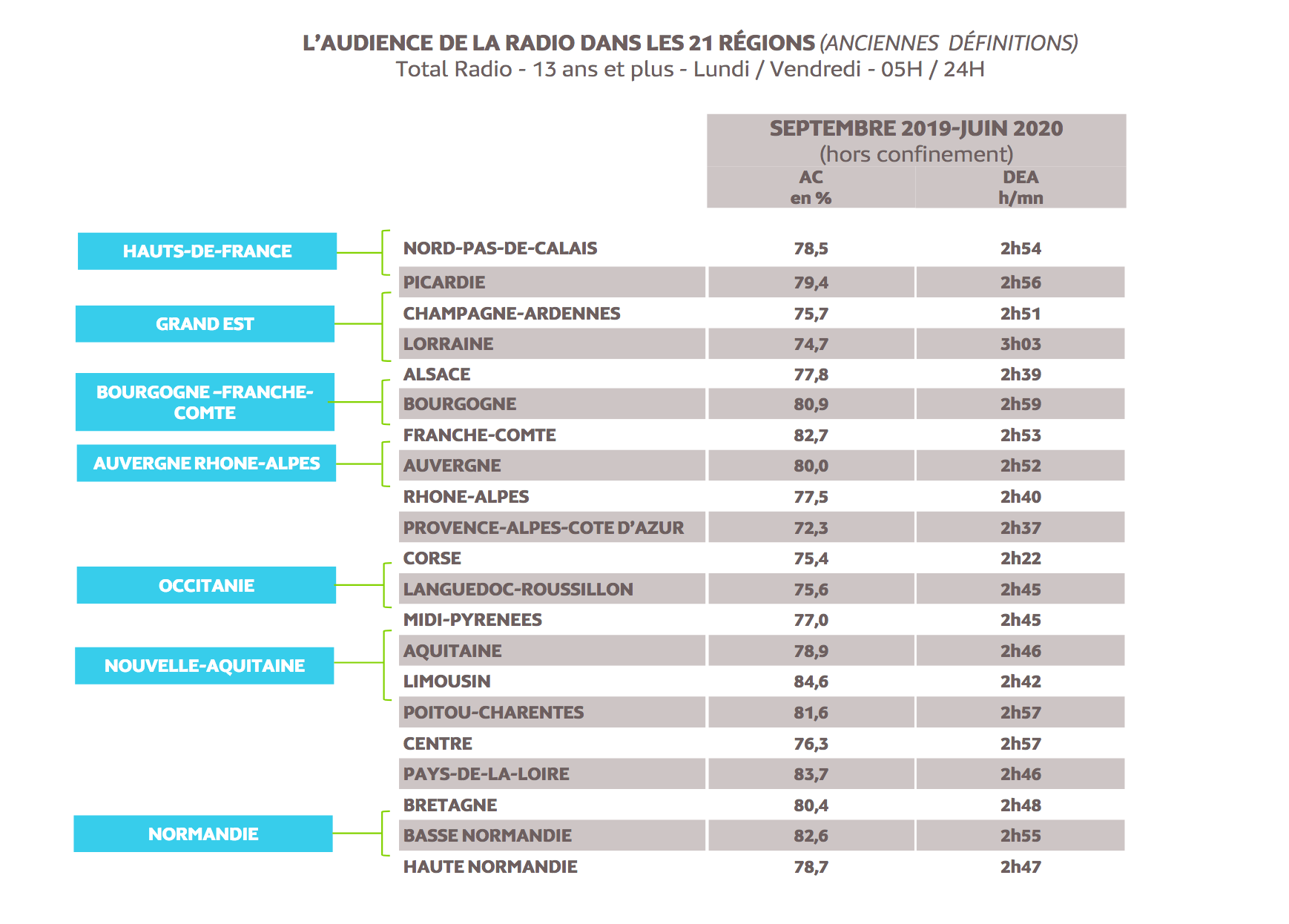 Source : Médiamétrie - Médialocales– Septembre 2019 - Juin 2020 (hors confinement) - Copyright Médiamétrie - Tous droits réservés