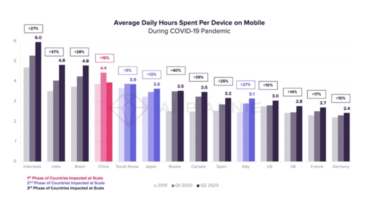 Le Covid-19 a impacté la consommation d'applications mobiles
