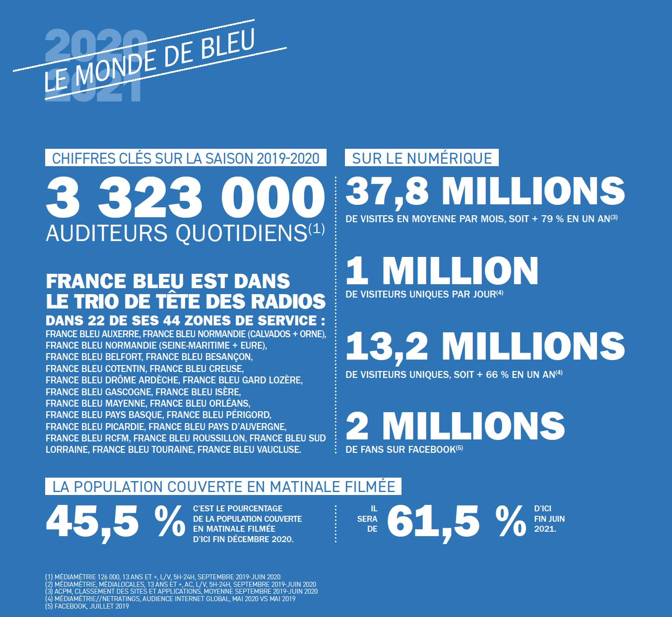 Quoi de neuf sur France Bleu ?