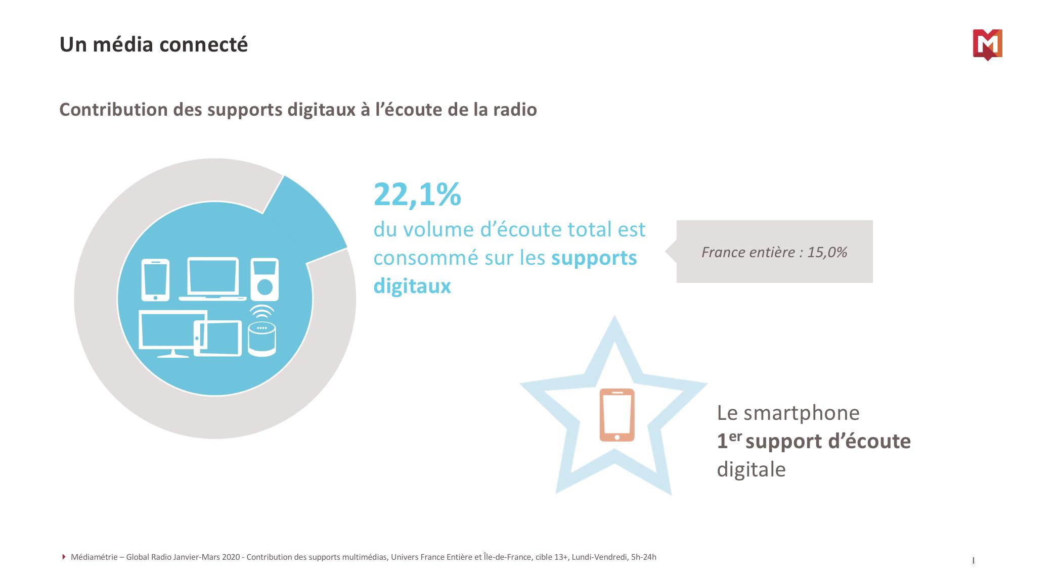 RadioTour : Médiamétrie dévoile des chiffres exclusifs sur les audiences en Île-de-France