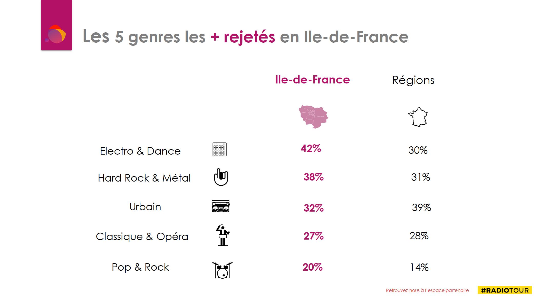 Les auditeurs parisiens rejettent massivement l'Electro et la Dance
