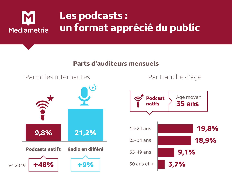 Le podcast séduit de plus en plus de Français