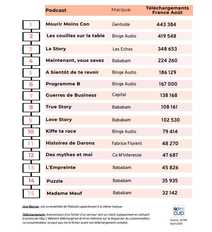 Top 15 des podcasts les plus téléchargés au mois d'août 2020 en France © ACPM
