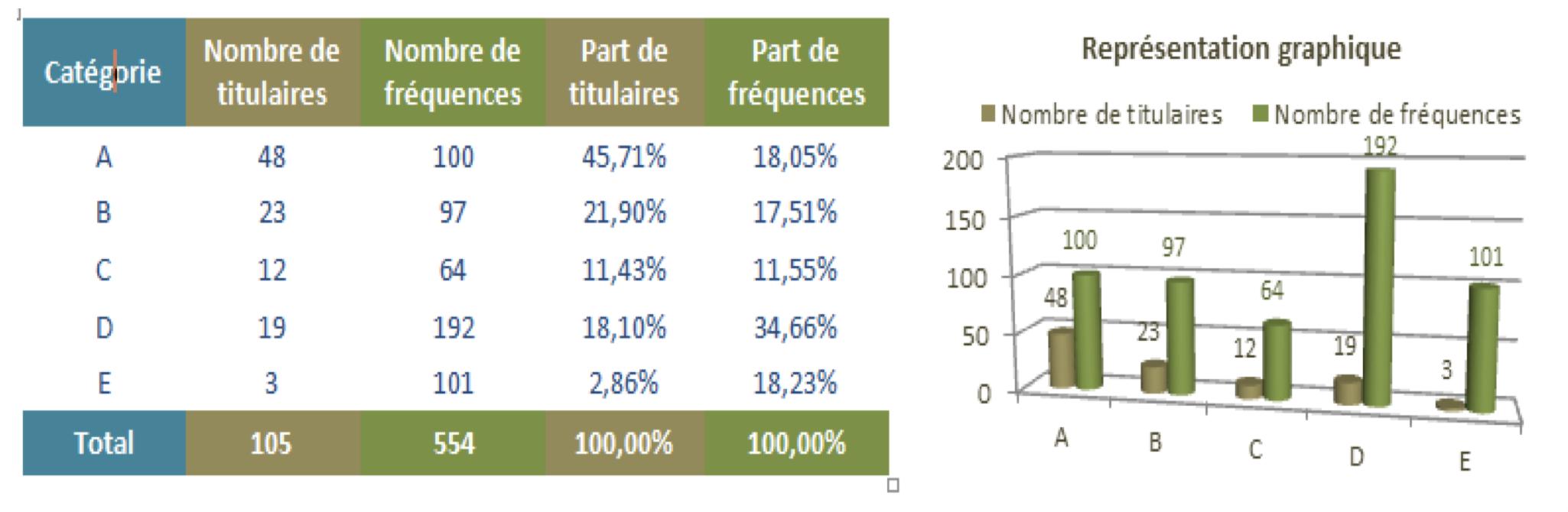 Les principaux chiffres à retenir issus du CTA de Nancy © CTA Nancy