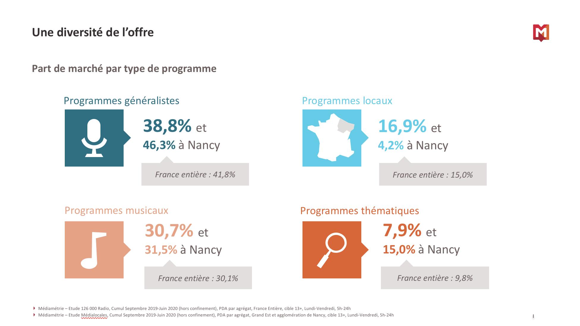 RadioTour : Médiamétrie dévoile les chiffres exclusifs des audiences dans le Grand Est