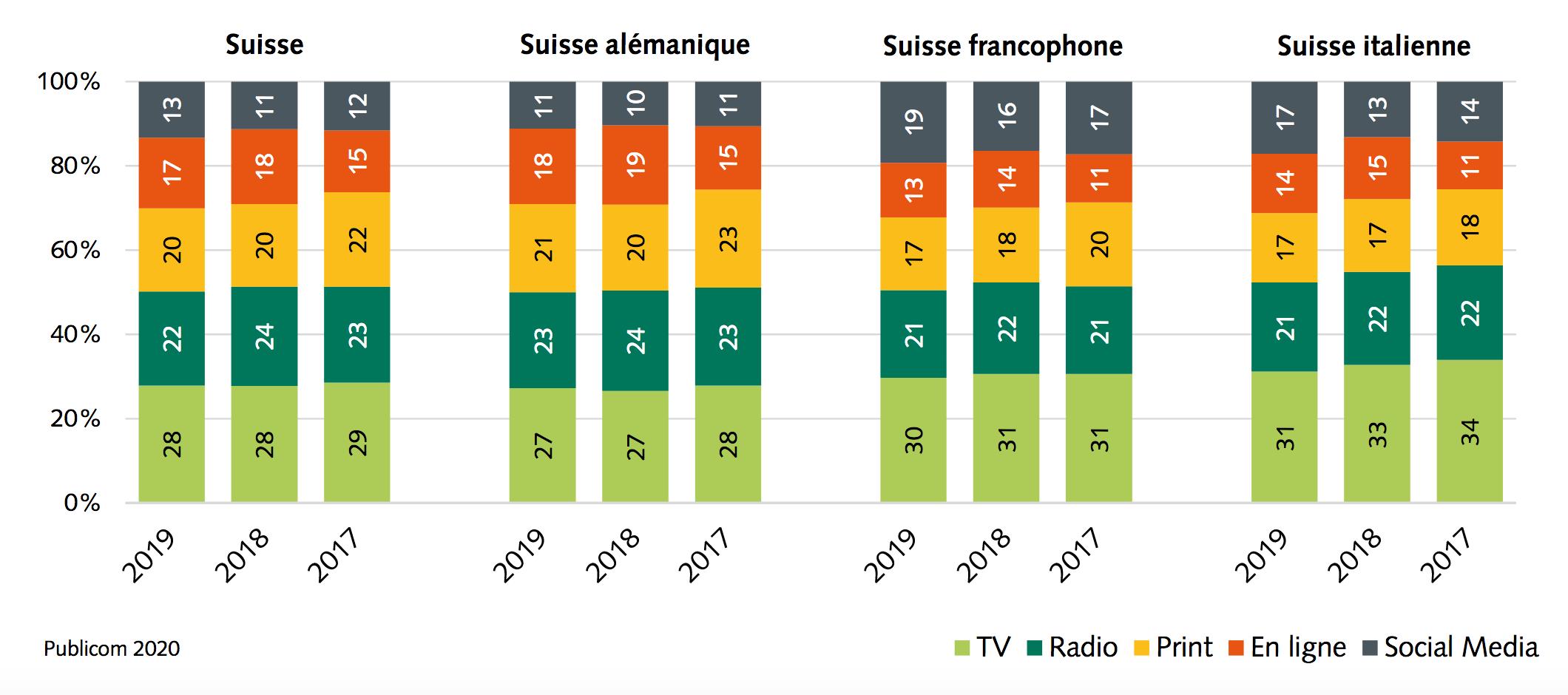 influence sur l'opinion des médias sociaux comparée aux autres types et aux annéesprécédentes–Suisse et régions linguistiques