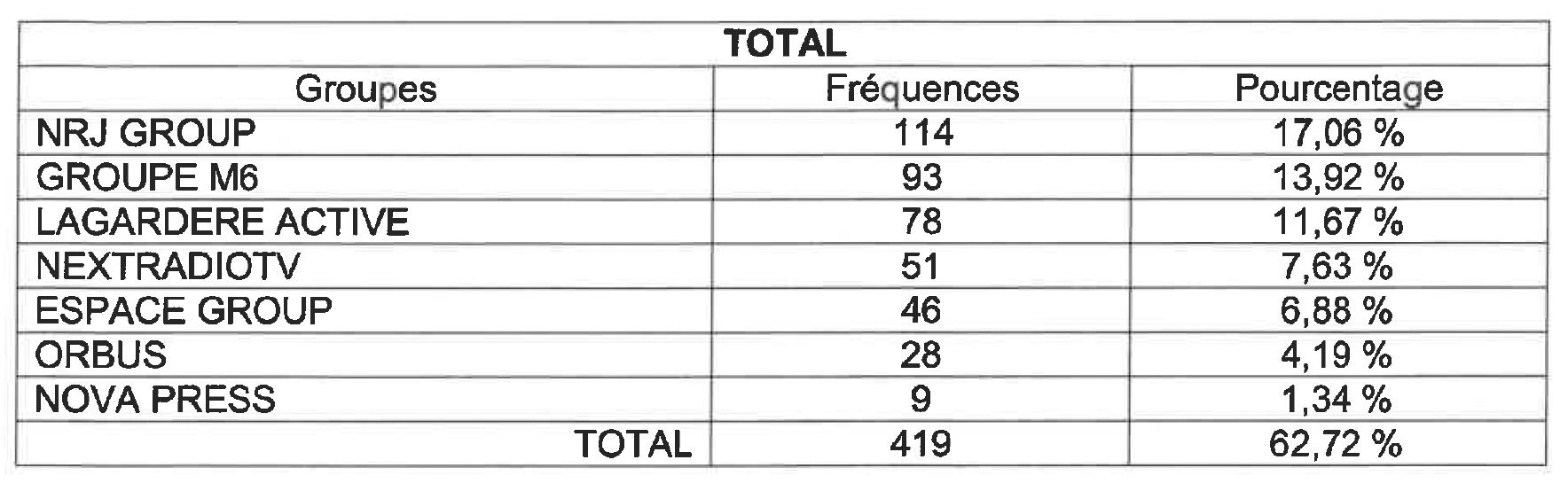 Le nombre de fréquences par groupes et par réseaux © CTA de Marseille