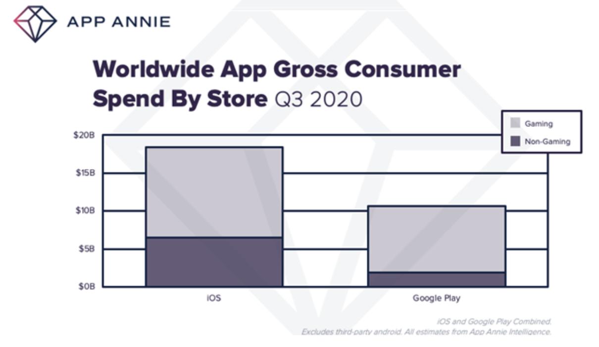 L'usage des applications mobiles a augmenté de 25% au 3e trimestre par rapport à 2019