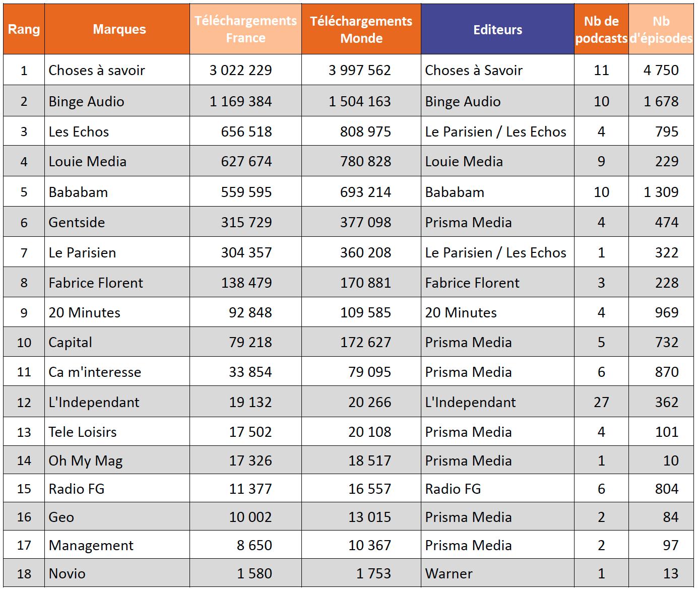 ACPM : le classement des podcasts les plus écoutés