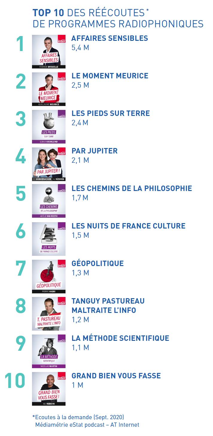 Radio France dévoile sa stratégie numérique