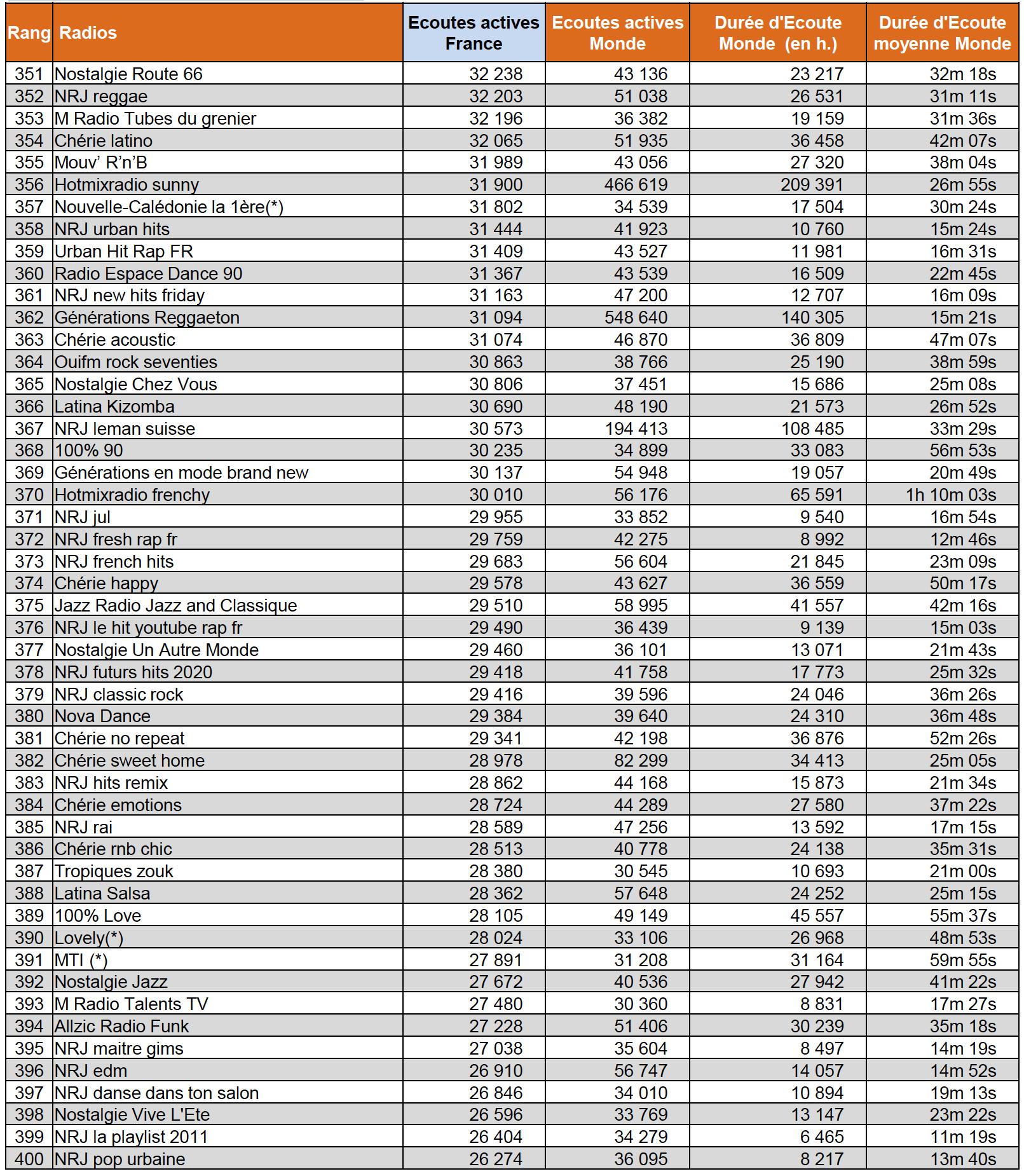 Sur le Net, les radios les plus écoutées en septembre
