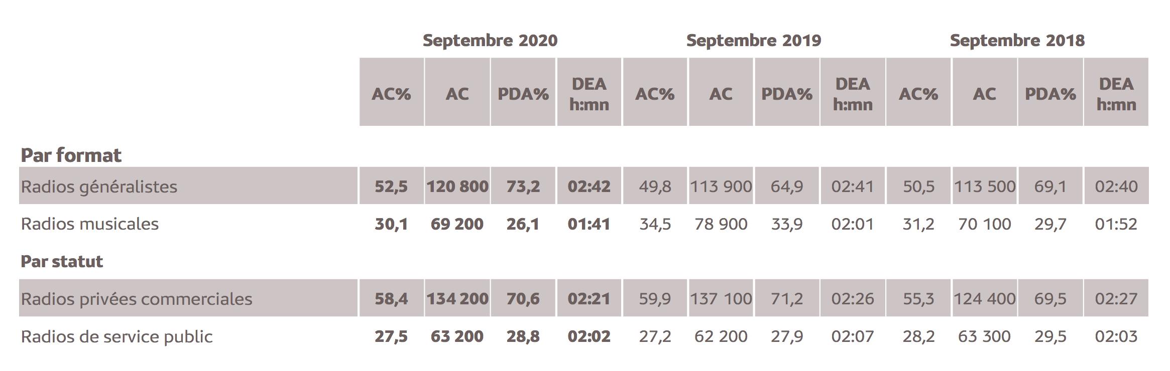 Source : Médiamétrie – Etude Nouvelle-Calédonie – Septembre  2020  -13 ans et plus  -Copyright Médiamétrie -Tous droits réservés