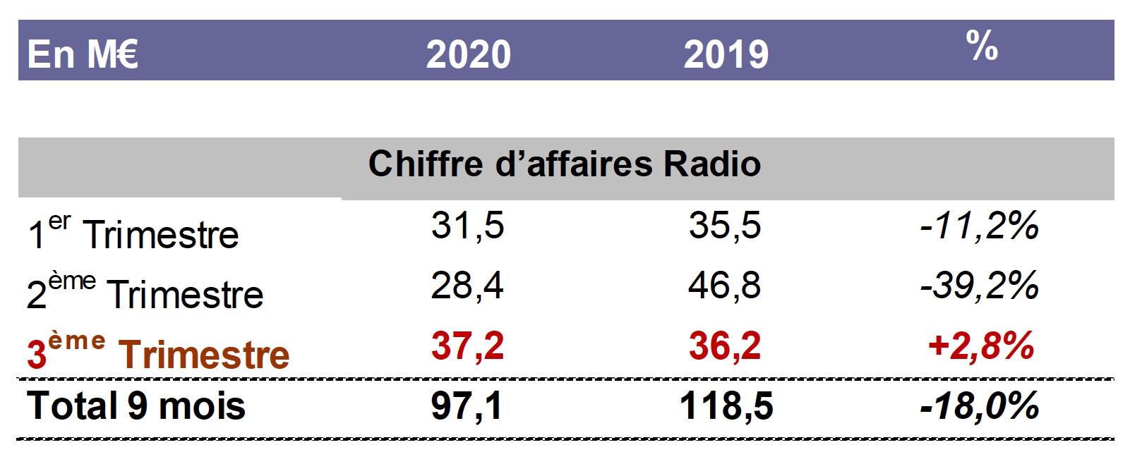 M6 Groupe : hausse du chiffre d'affaires des radios