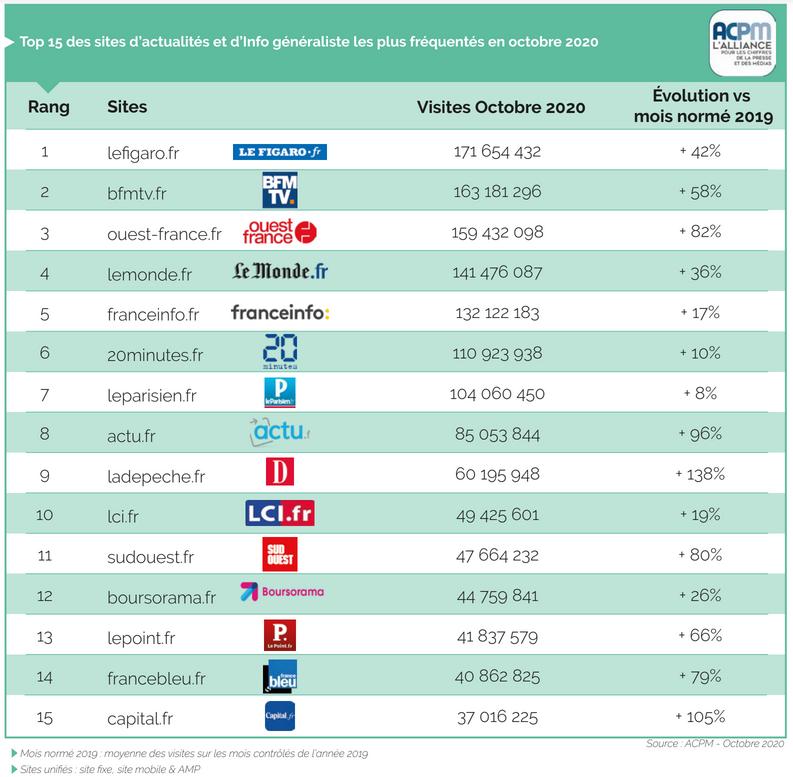 ACPM : les sites d'actualités dopent l'audience numérique