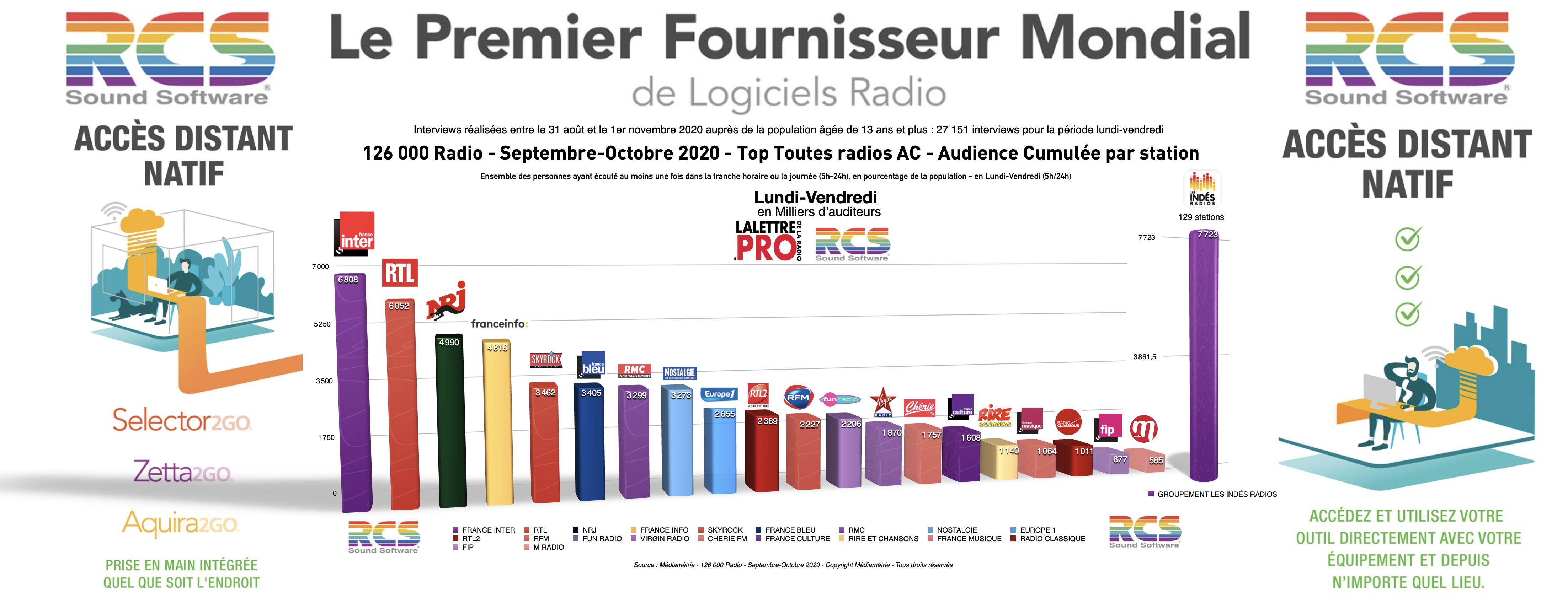 Diagramme exclusif LLP/RCS - TOP 20 radios en Lundi-Vendredi - 126 000 Septembre-Octobre 2020