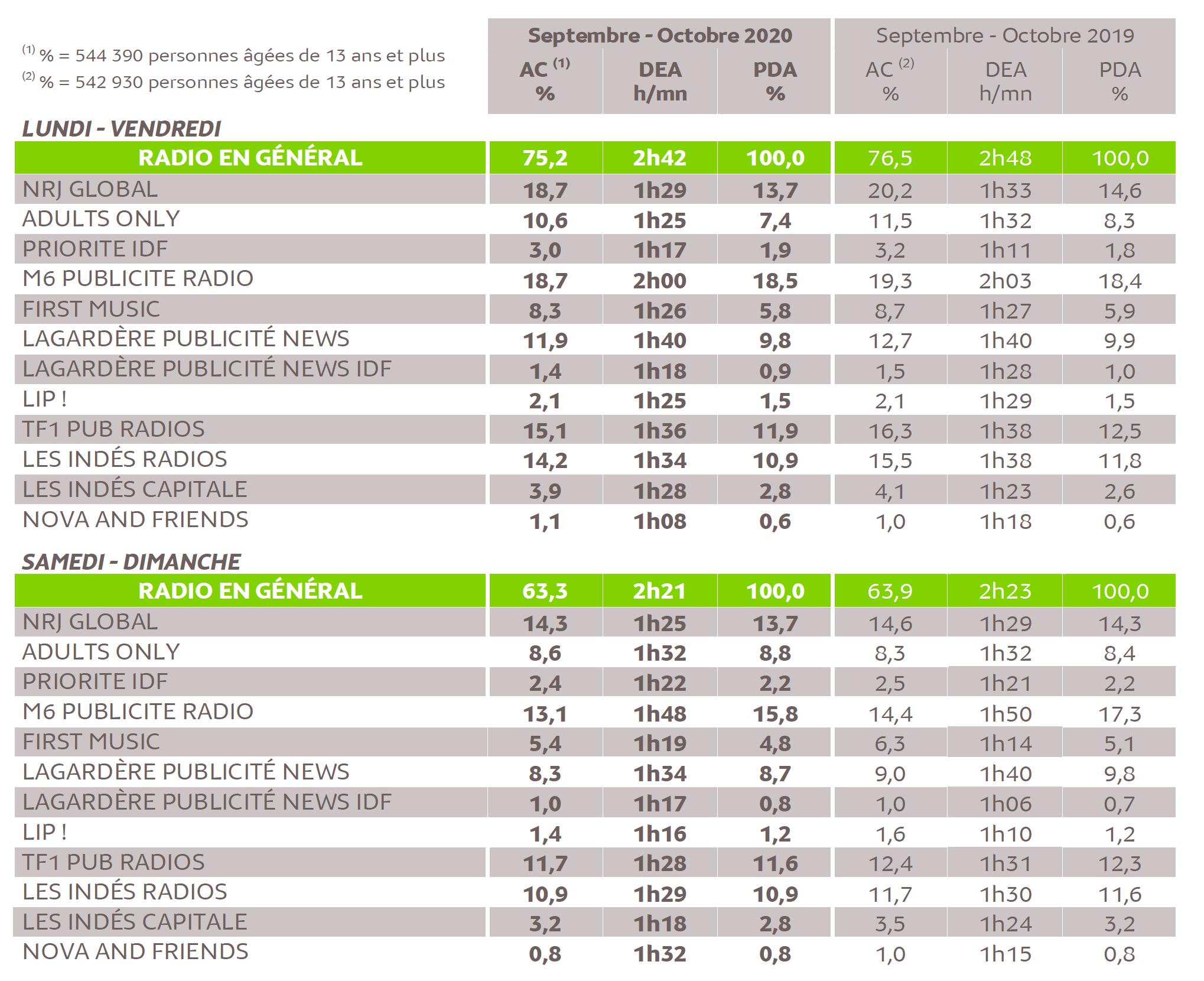 Source : Médiamétrie - 126 000 Radio - Septembre-Octobre 2020 - Ensemble 13 ans et plus - Copyright Médiamétrie - Tous droits réservés