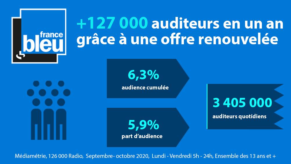 """Jean-Emmanuel Casalta : """"France Bleu est vraiment le grand média global de la proximité"""""""