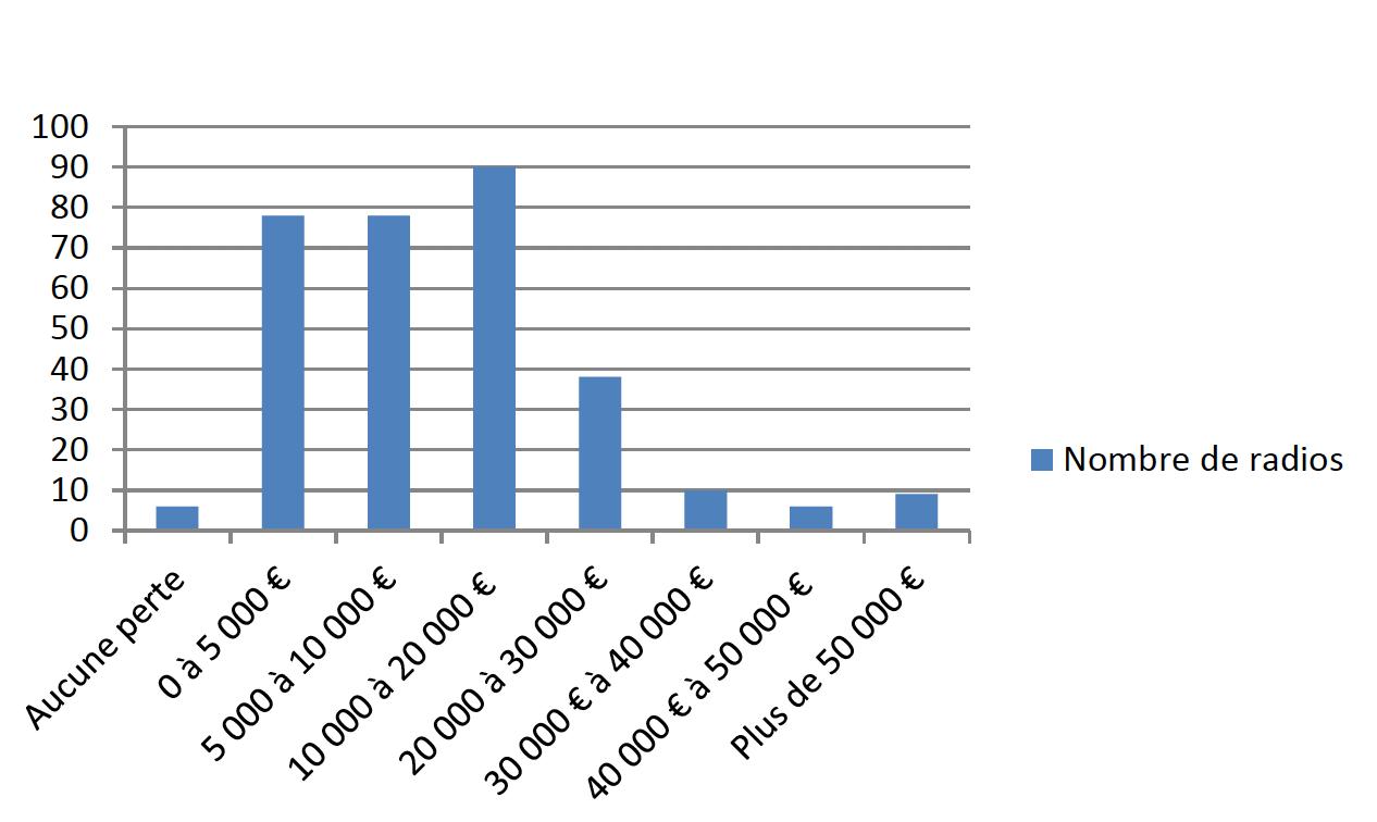 """315 radios ont répondu à la question  """"À combien estimez-vous vos pertes totales sur l'exercice 2020, de janvier à décembre inclus ?"""""""