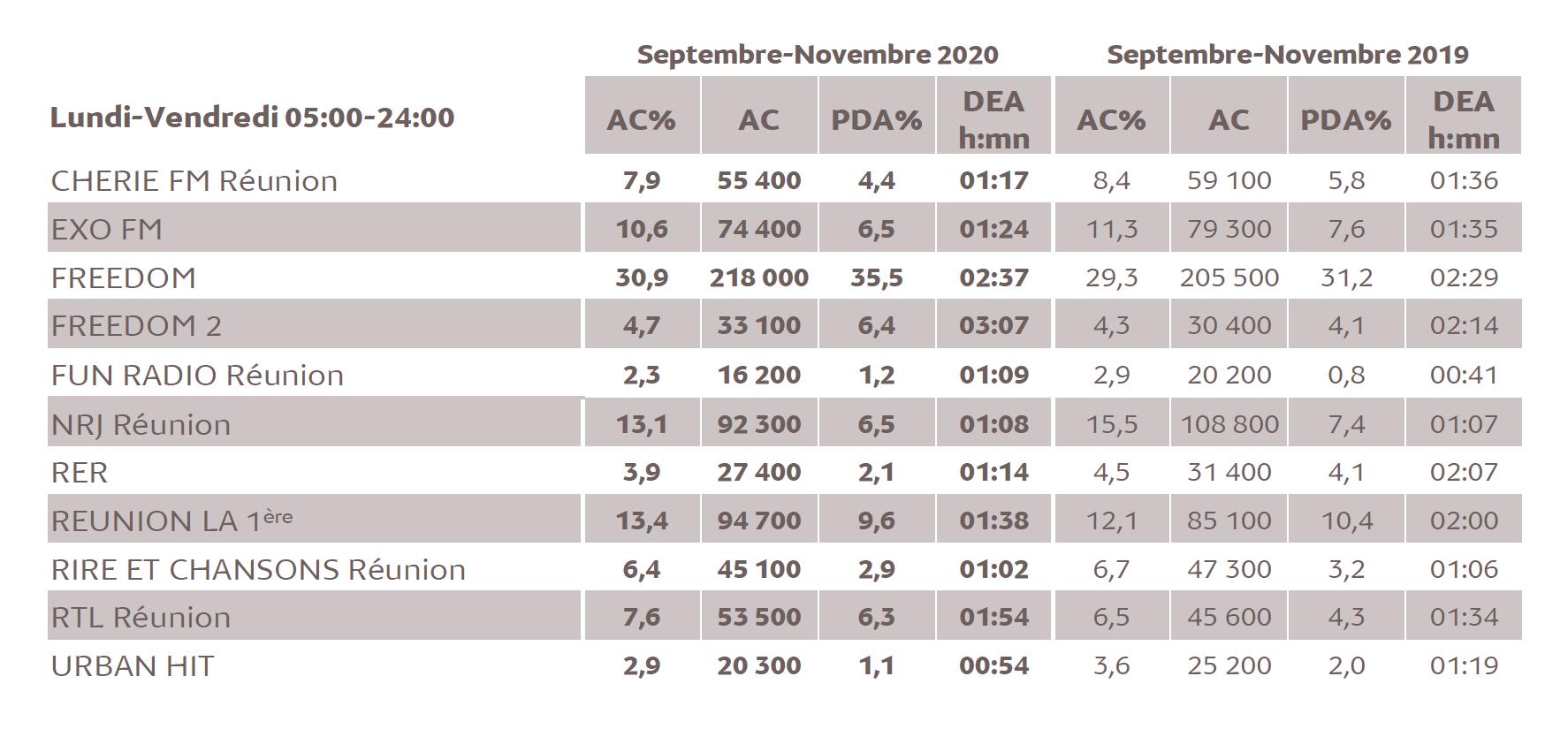 Source : Médiamétrie -Métridom Réunion Septembre-Novembre 2020 -13 ans et plus -Copyright Médiamétrie -Tous droits réservés