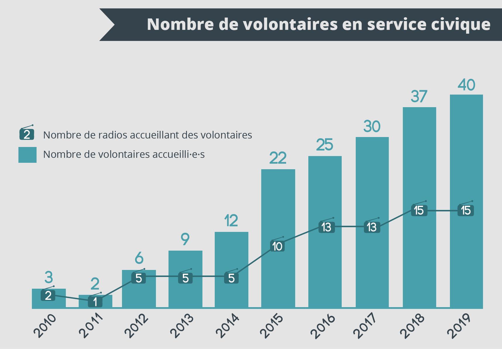8 volontaires ont repris des études suite à leur service civique. 7 déclarent avoir été embauchés dont un, en CDI, dans sa radio d'accueil © FRAP