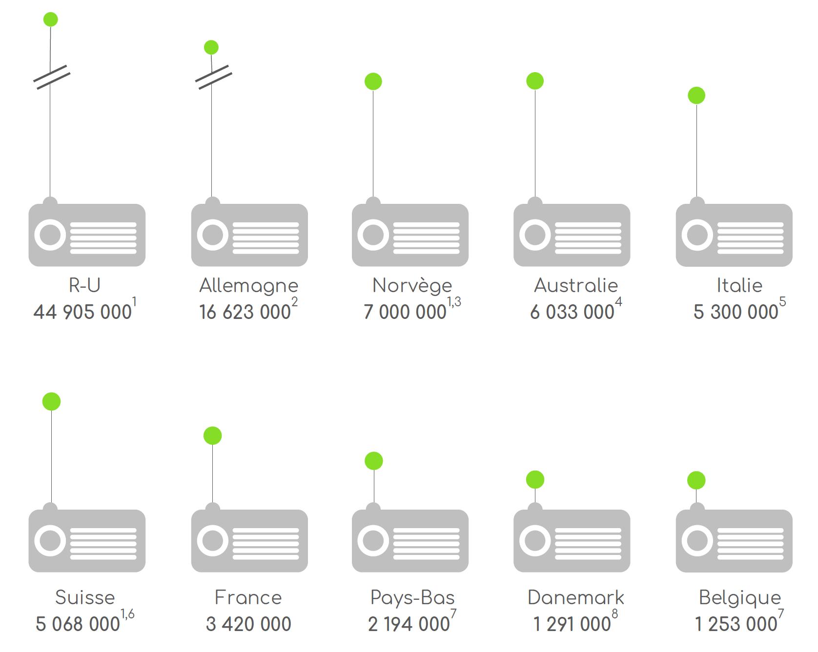 Les ventes cumulées de récepteurs DAB/DAB+ (incluant la première monte automobile) 2008 - S1 2020