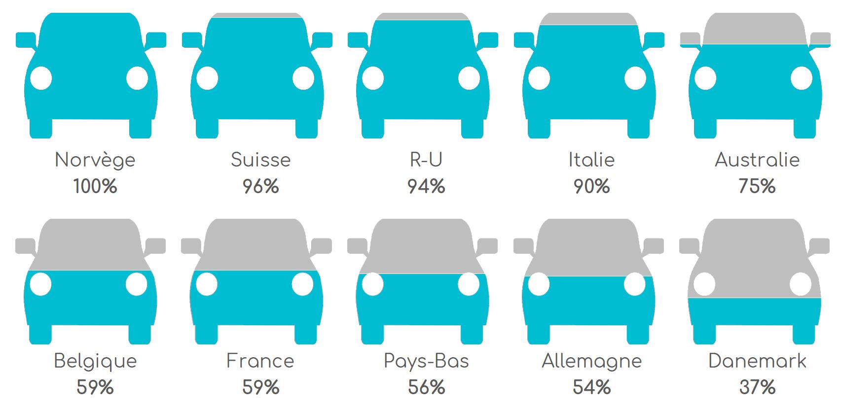 Nombre de nouveaux véhicules intégrant le DAB/DAB+, en pourcentage