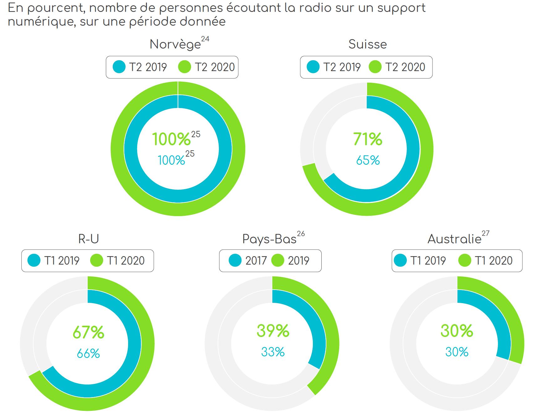 Le taux d'audience de la radio numérique sur l'ensemble des supports