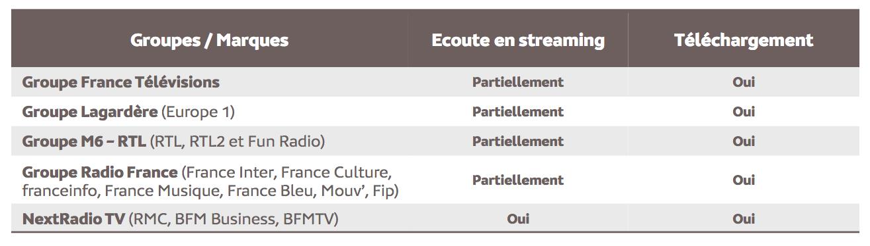 Source : Médiamétrie – eStat Podcast – Décembre 2020 - Copyright Médiamétrie - Tous droits réservés