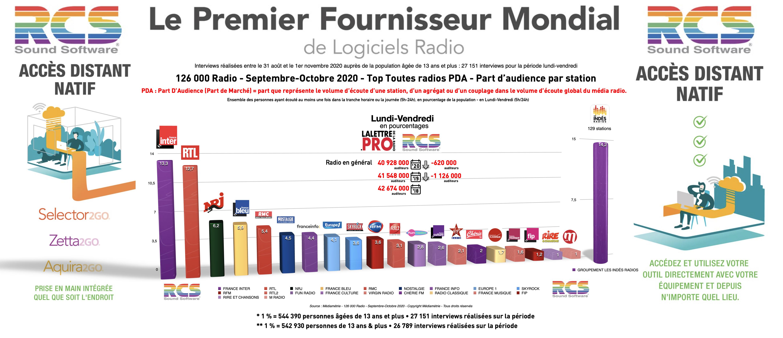 En Part d'Audience, le Top 20 des radios les plus puissantes en France en Septembre-Octobre 2020