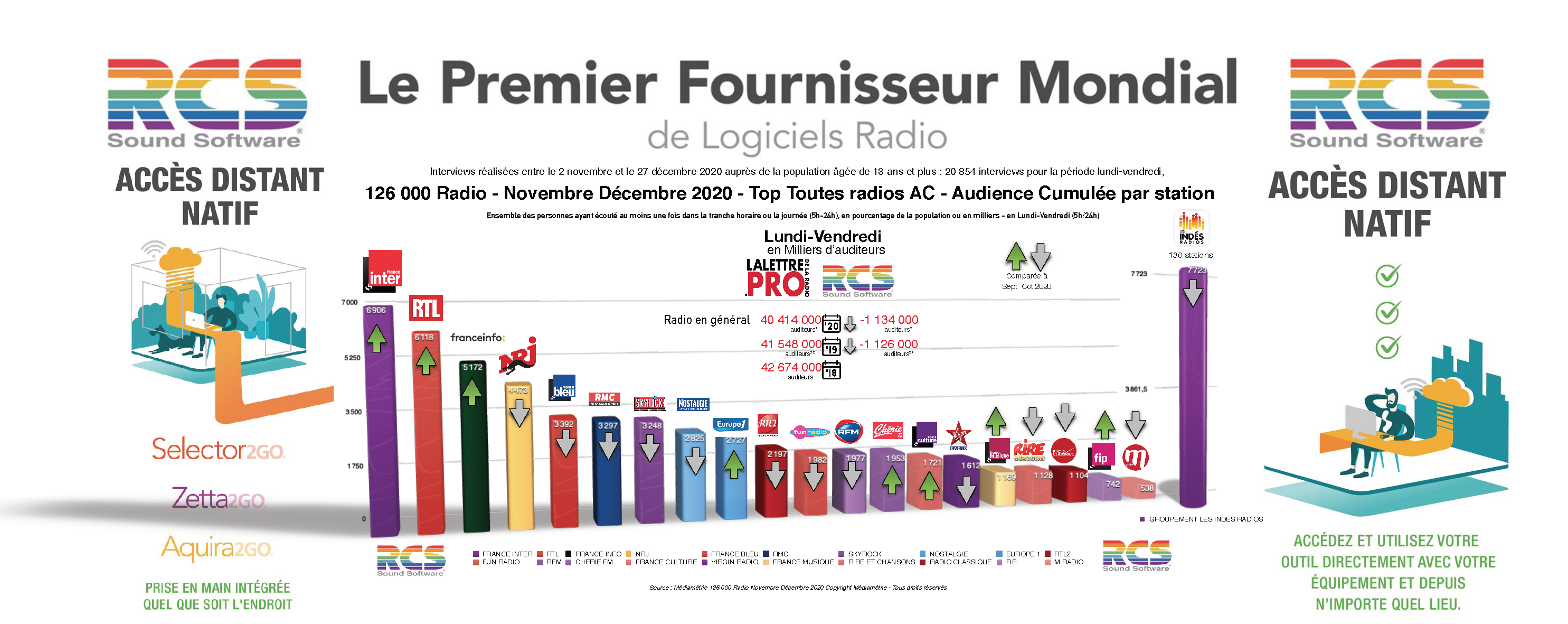 Diagramme exclusif LLP/RCS - TOP 20 radios en Lundi-Vendredi - 126 000 Nov-Déc 2020