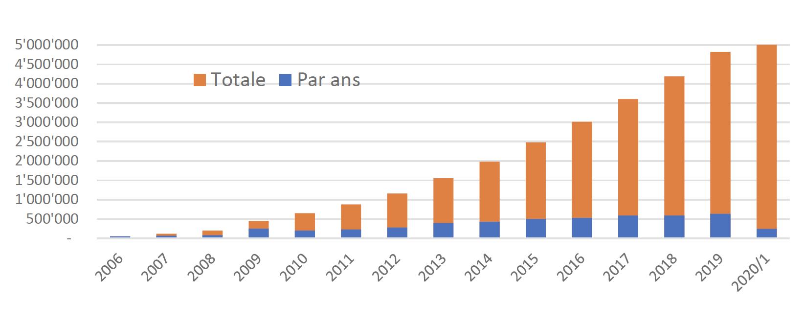 Nombre d'appareils DAB+ vendus en Suisse entre 2006 et juin 2020 (en juin 2020 : 5 068 156 appareils)  Sources : importateurs, commerçants, GFK, MCDT, weer