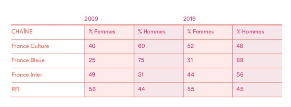 France Culture tient le haut du pavé avec une progression globale significative de la part des femmes : 12 points de plus en 10 ans © Scam