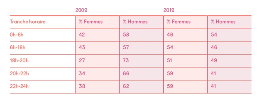 Dans les tranches comprises entre 6h du matin et minuit, sur France Culture, les femmes sont devenues légèrement majoritaires (jusqu'à 59% de 20 à minuit) © Scam