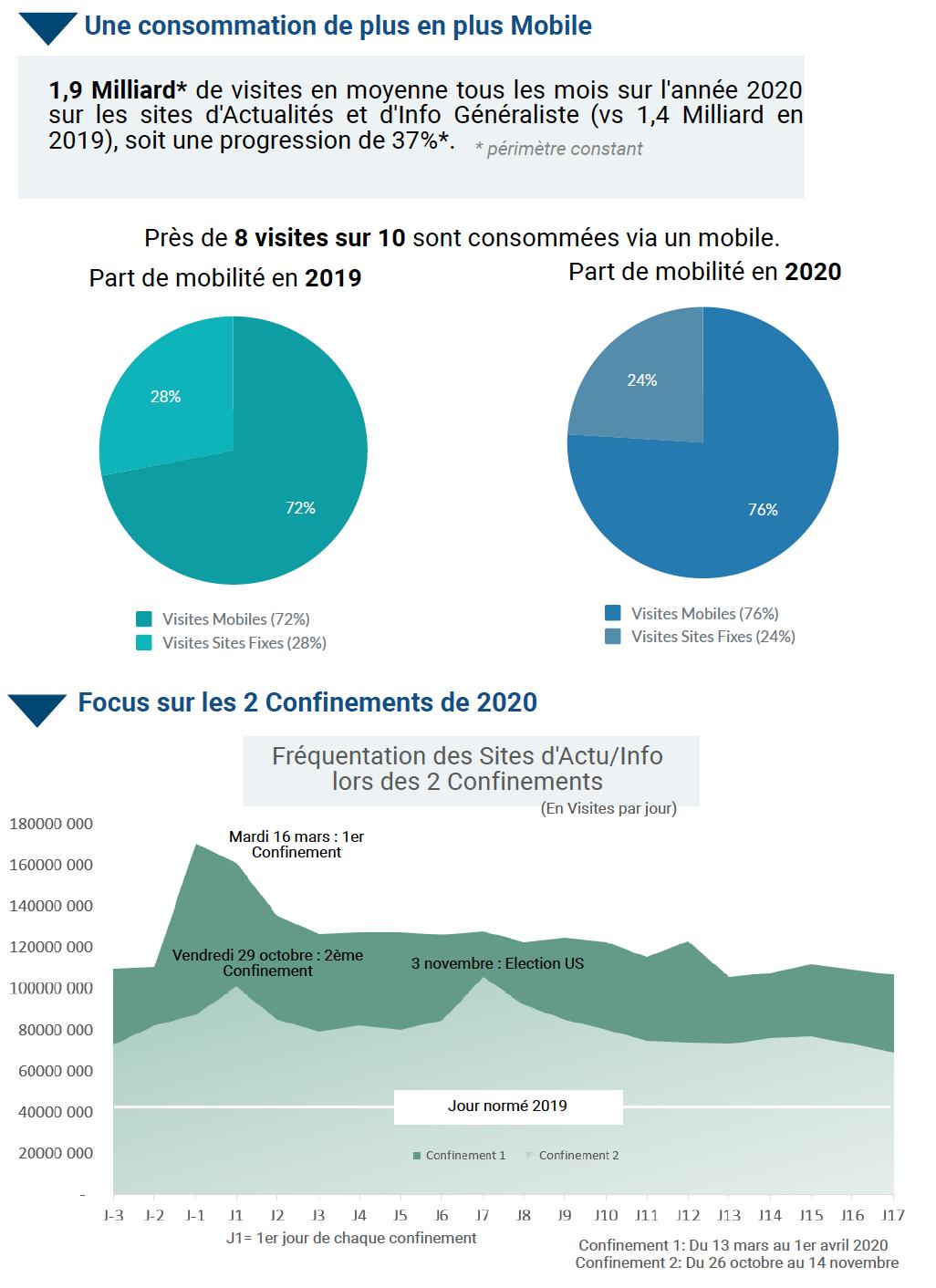 L'ACPM dévoile les chiffres clés du digital en 2020