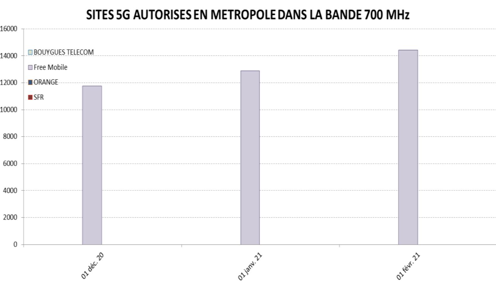 Historique des sites 5G autorisés en métropole, par opérateur depuis décembre 2020 © ANFR
