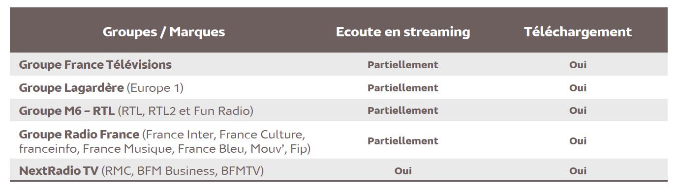 Source : Médiamétrie – eStat Podcast – Janvier 2021 - Copyright Médiamétrie - Tous droits réservés