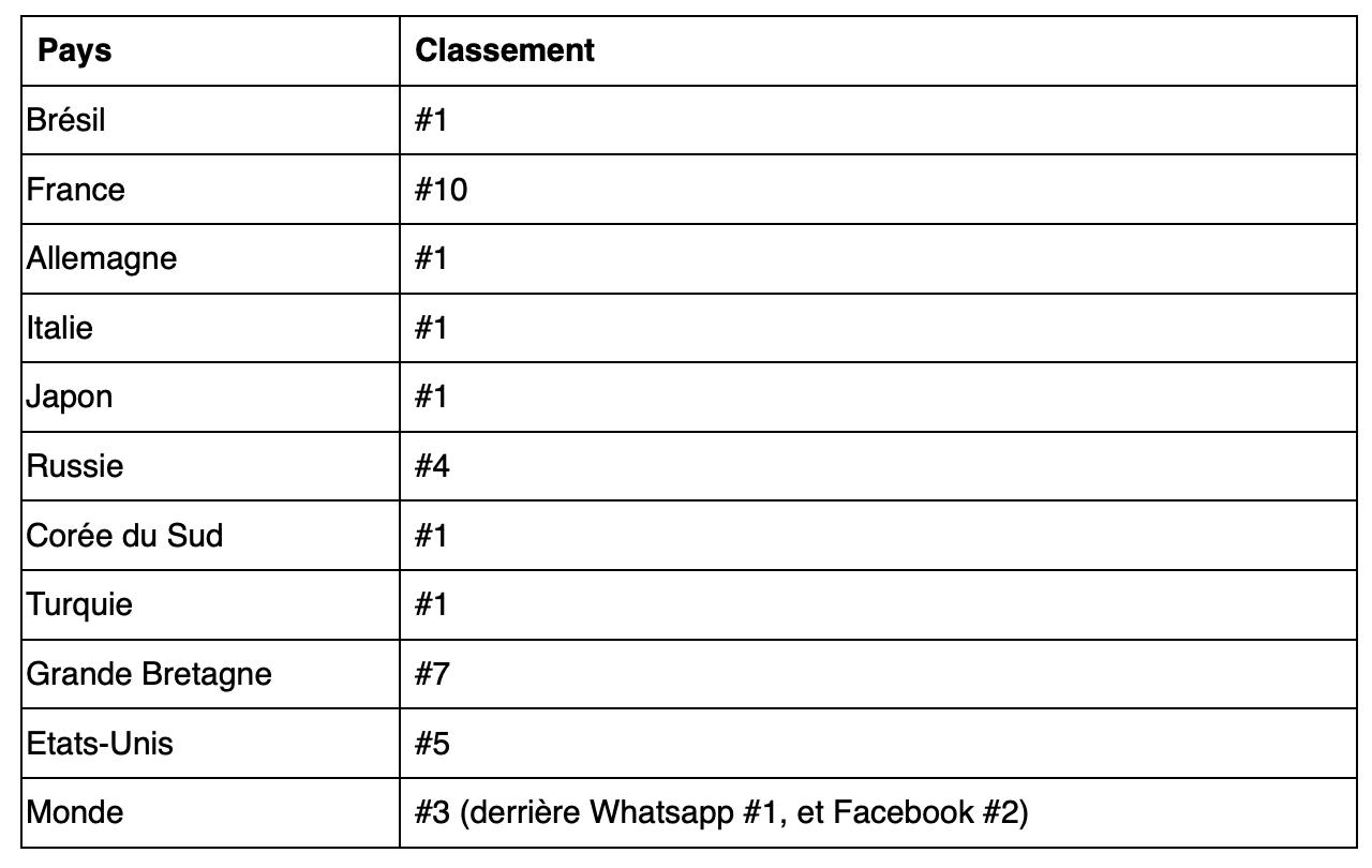 Classement de Clubhouse parmi les applications de réseaux sociaux par nombre de téléchargements iOS entre le 1er Février et le 16 Février 2021