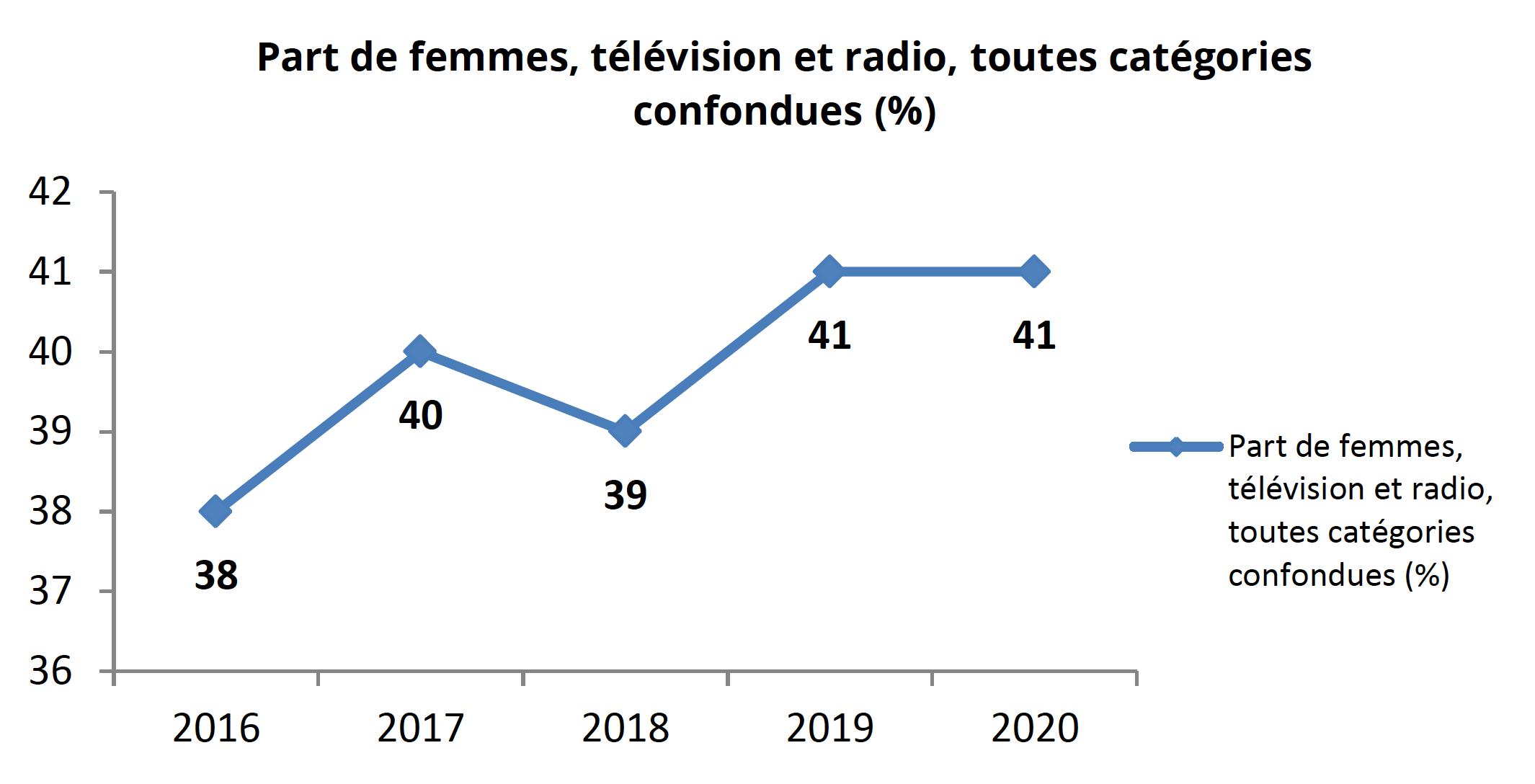 En 2020, et pour la deuxième année consécutive, la part des femmes présentes à l'antenne - télévision et radio confondues - dépasse la barre des 40% (41% contre 59% d'hommes).